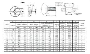 Metric Screw Length Chart Socket Screw Dimensions Cryptothink Co
