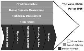 operations management practice between supply chain and value chain