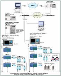 Система управления стекловаренной печью Реферат Блок схема АСУ ТП стекловаренной печи