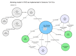 Relationship Diagram VIVOISF 2424 Relationship Diagrams Advising VIVO Technical 19