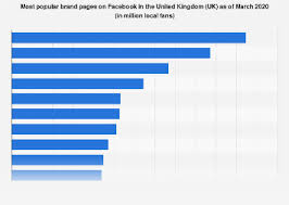 • Most <b>popular brand</b> pages on Facebook in the UK <b>2020</b> | Statista