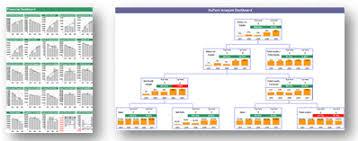 Dupont Chart Definition Du Pont Analysis