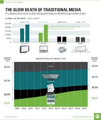 Chart The Slow Death Of Traditional Media