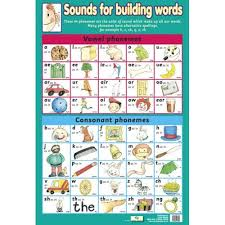 Letter Sounds Phonemes Phonics Wholesale Wall Charts