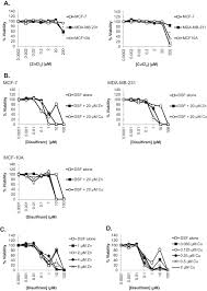 Disulfiram Reaction Disulfiram Induced Cytotoxicity And Endo Lysosomal Sequestration Of