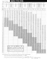 Irrigation Gpm Chart Irrigation Products Aquarius Supply