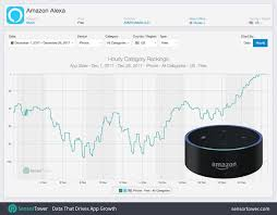 Echo Dot Top Selling Product On Amazon During Holiday 2017