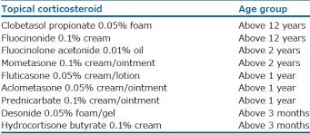 Topical Steroid Classification Chart Use And Abuse Of Topical Corticosteroids In Children Coondoo