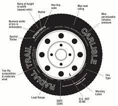 Golf Cart Tire Size Chart Trailer Tire Size Guide