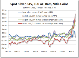 Premium For Silver Coins Soars Ishares Silver Trust Etf