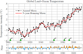 Global Mean Temperature Chart Global Temperature In 2014 And 2015 Climate Science