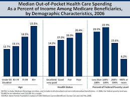 Medicare Low Income Subsidy Chart Skin In The Medicare Game The Incidental Economist