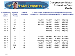 77 Factual Electrical Cord Gauge Chart
