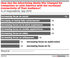 Chart Mix 2018 How Has The Advertising Media Mix Changed For Companies In