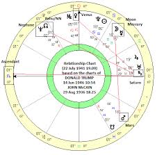 The Astrology Behind The Mccain Trump Feud Modern Vedic