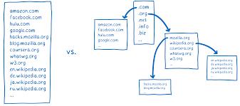 A cartoon intro to DNS over HTTPS - Mozilla Hacks - the Web ...