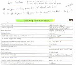 Blood Bank Wordsology