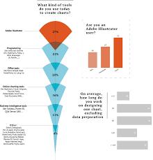 Adobe Chart Maker Dataviz Within Adobe Illustrator The Results Part 1 Of 3