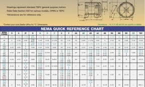 Electric Motor Frame Chart Nema Frame Sizes Explained Standard Motor Frame Size Chart