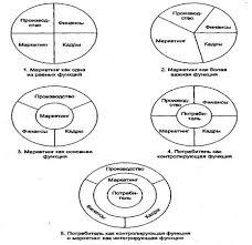 Дипломная работа Оценка состояния и пути улучшения маркетинговой  Первоначально маркетинг рассматривался как одна из многочисленных и равноправных функций предприятия затем как хозяйственная функция превалирующая над