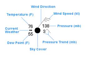 Module 7 Weather Forecasting