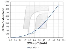 Maf Voltage Chart Maf Sensor Tuning Renovelo Forum