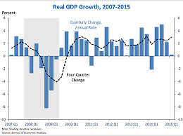 Quarterly Gdp Growth Chart Advance Estimate Of Gdp For The First Quarter Of 2015