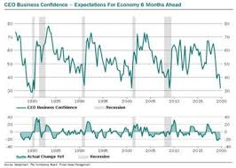 Ceo Confidence Index Chart Economic Commentary Coho Partners