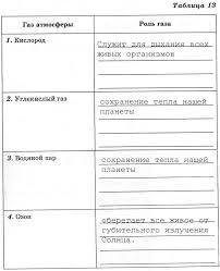 класс Дронов  Атмосфера 6 класс Дронов