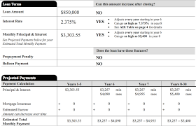 Arm Amortization Schedule How Much Can An Adjustable Rate Mortgage Go Up Financial
