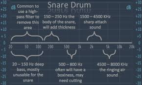 Kick Drum Frequency Range Chart Snare Eq How To Get Phat Punchy Snare Using Eq