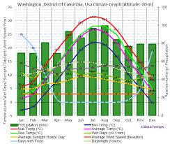 Average High Temperature Washington Dc July Adult Dating