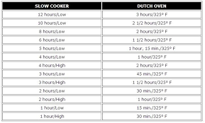 Dutch Oven Temp Chart Great Slower Cooker Dutch Oven Conversion Chart I Find All