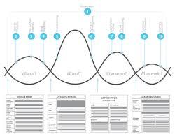 University Of Virginia Design Thinking 5 Insightful Design Thinking Frameworks