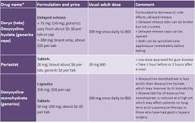 Doxycycline For Dogs Dosage Chart When Prescribing Doxycycline Which Form Is Best Health