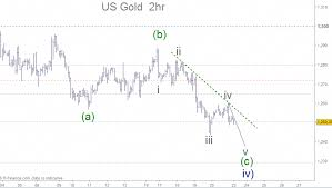 Can Asx Chart Us Spot Gold Once The Last Move Down Is Completed We Will