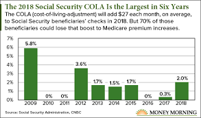 Social Security Disability Pay Chart 2018