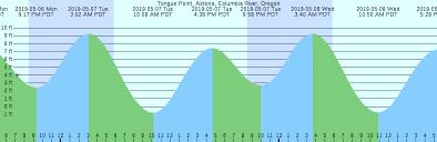 67 Bright Carlsbad Ca Tide Chart