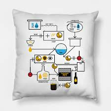 beer brewing schematic brewer brewery gift pillow
