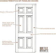 Decorating door types pics : Know Your Doors: Paneled Doors - Hull Historical