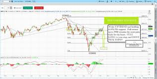 30 Day Stock Market Chart Learn Stock Trading How To Read Stock Charts How To Day