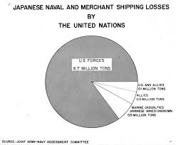 Japanese Fishing Line Conversion Chart Japanese Naval And Merchant Shipping Losses Wwii
