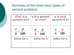 summary of the three basic types of percent problems