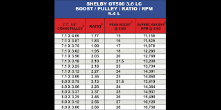 Lightning Pulley Boost Chart Shelby Gt500 3 6lc Boost Pulley Ratio Rpm Guide Kenne