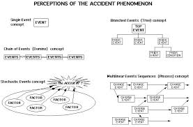 Events And Causal Factors Chart Example Assessment Of Accident Investigation Methods
