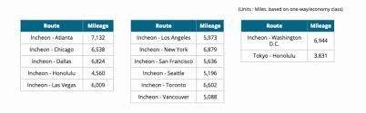 The Best 9 Ways To Earn Korean Air Skypass Miles Simple Flying