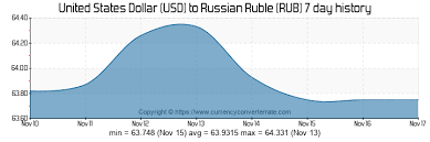 Usd Rub Historical Chart Usd To Rub Convert United States Dollar To Russian Ruble