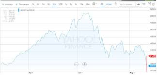 Stock Market Chart Last 6 Months Stock Market Craziness Looking For Someone To Blame