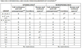 Fr Rating Chart Fr Code Compliance