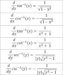 Inverse Trig Functions Chart Derivative Of Arc Trig Functions Table Modern Coffee
